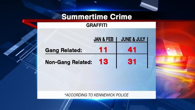 Is crime in the Tri-Cities really getting worse? We look at
